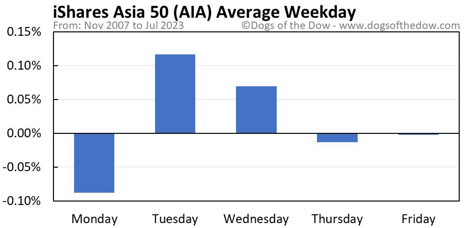 AIA average weekday chart