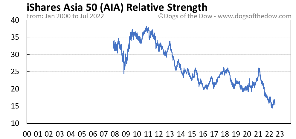 AIA relative strength chart