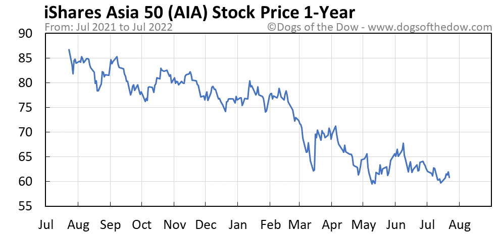 AIA 1-year stock price chart