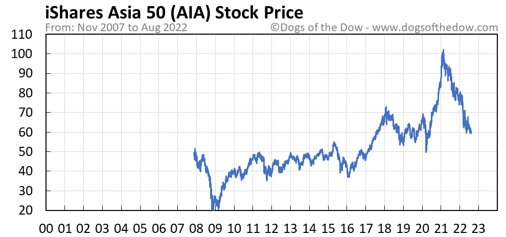 AIA stock price chart