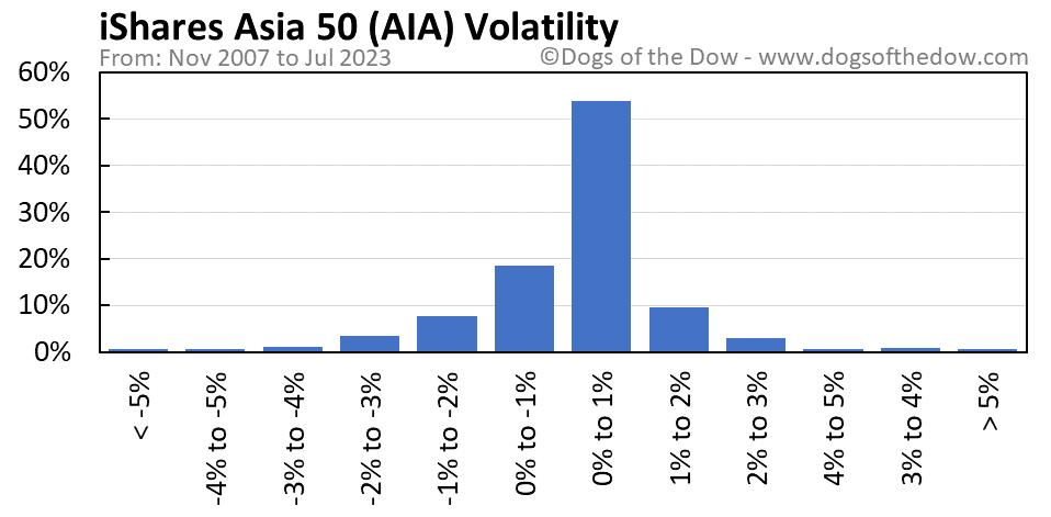 AIA volatility chart