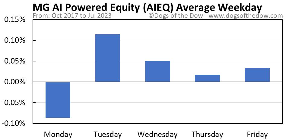 AIEQ average weekday chart