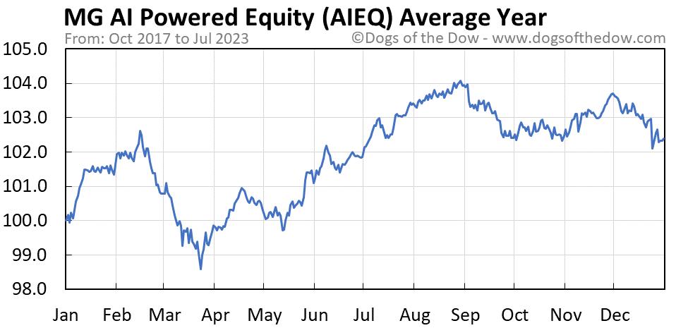 AIEQ average year chart