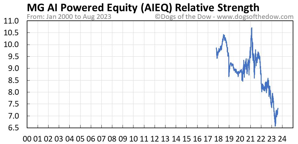 AIEQ relative strength chart