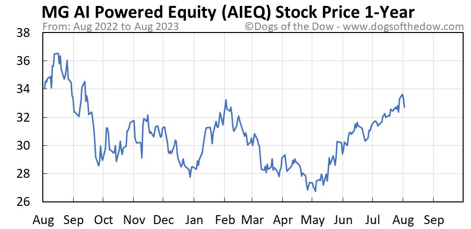 AIEQ 1-year stock price chart