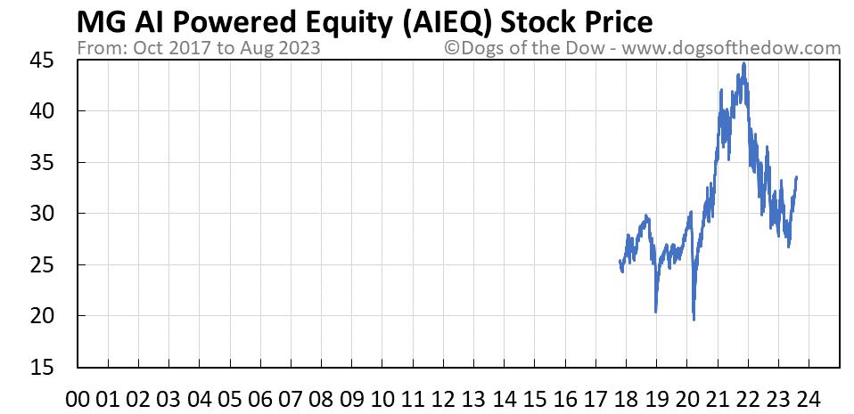 AIEQ stock price chart