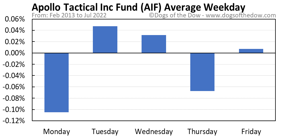 AIF average weekday chart