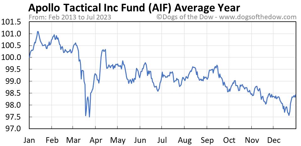 AIF average year chart