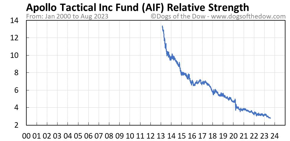 AIF relative strength chart