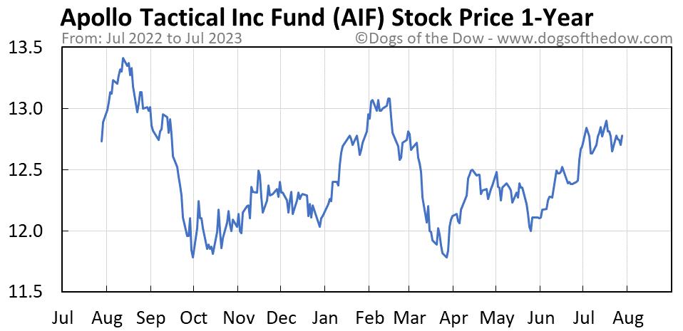 AIF 1-year stock price chart