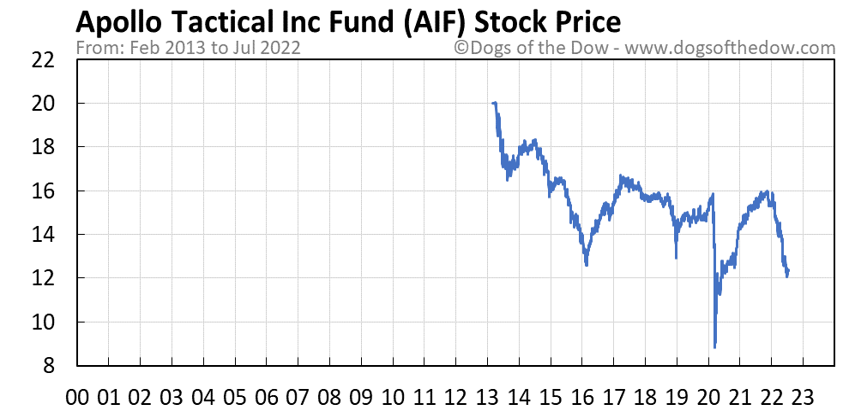 AIF stock price chart