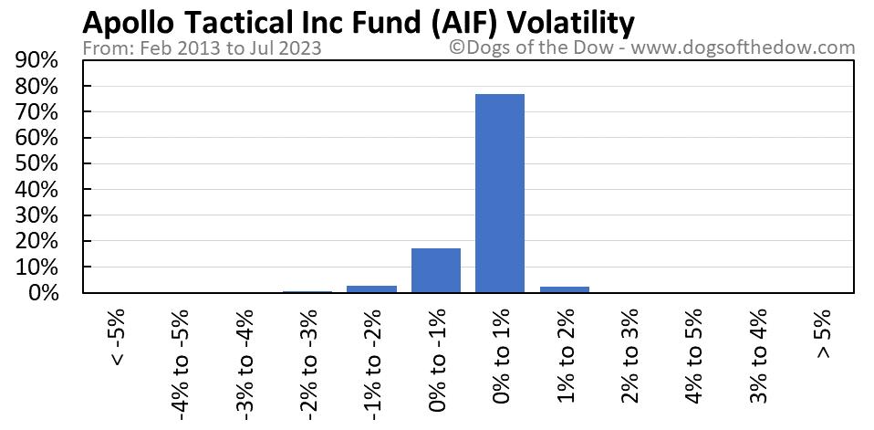 AIF volatility chart