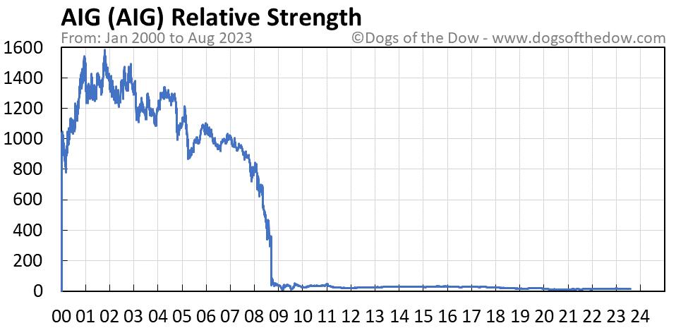 AIG relative strength chart