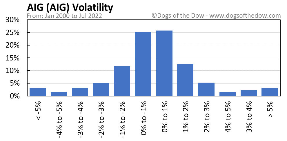 AIG volatility chart