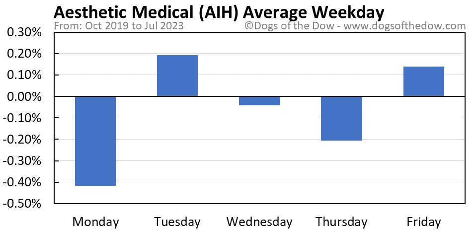 AIH average weekday chart