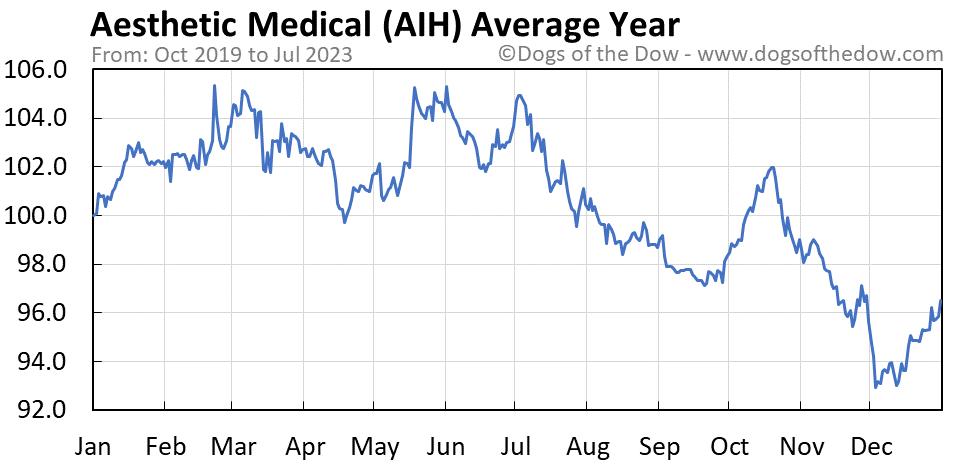 AIH average year chart