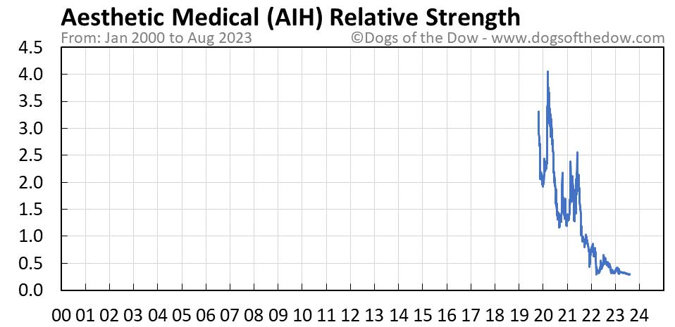 AIH relative strength chart