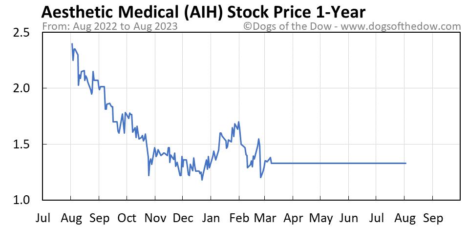 AIH 1-year stock price chart