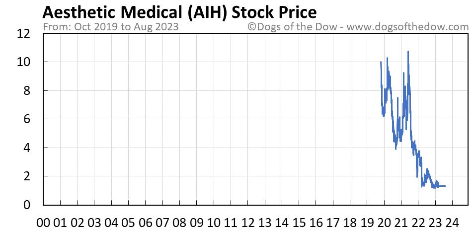 AIH stock price chart