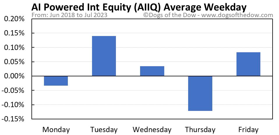 AIIQ average weekday chart