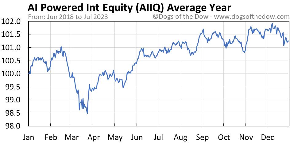 AIIQ average year chart