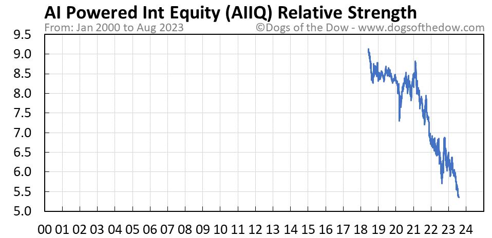 AIIQ relative strength chart