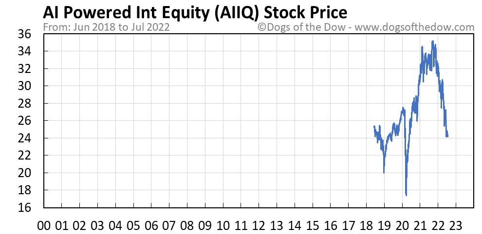 AIIQ stock price chart