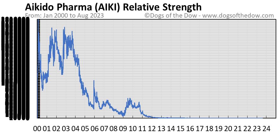 AIKI relative strength chart