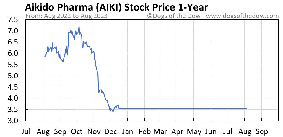 AIKI 1-year stock price chart
