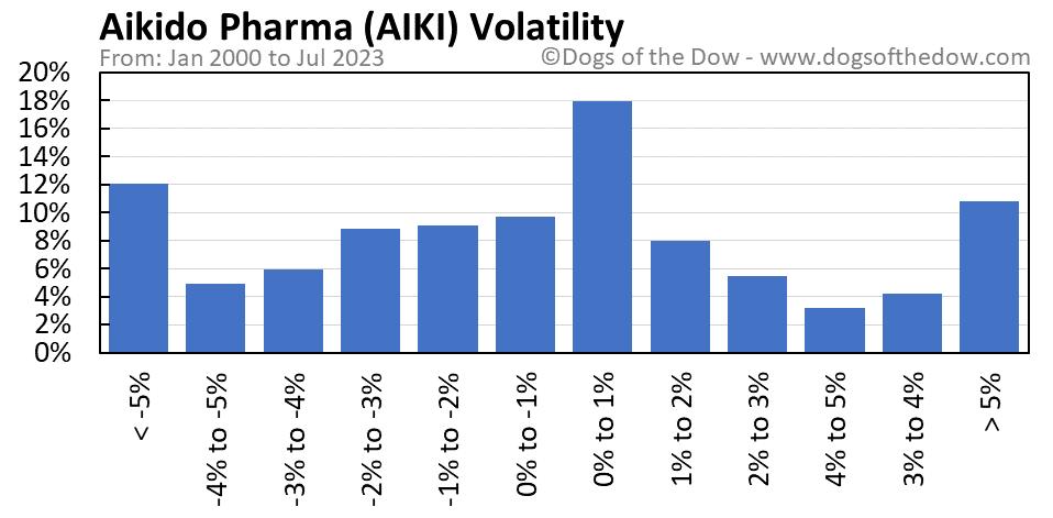 AIKI volatility chart
