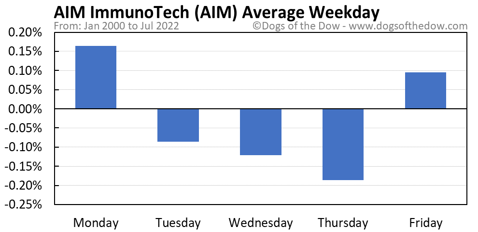 AIM average weekday chart