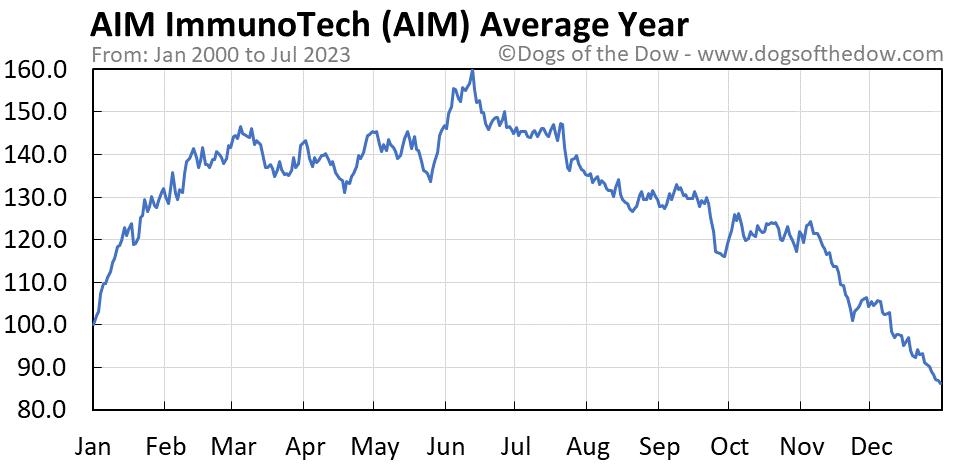 AIM average year chart