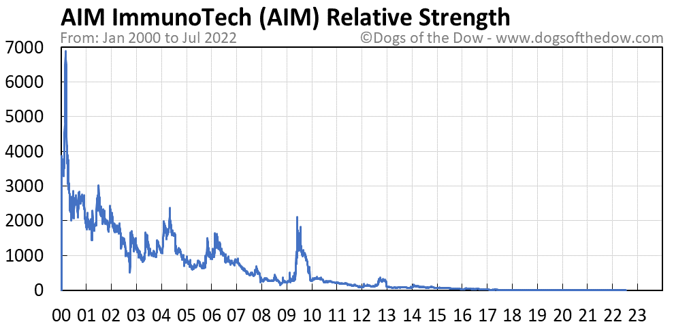 AIM relative strength chart