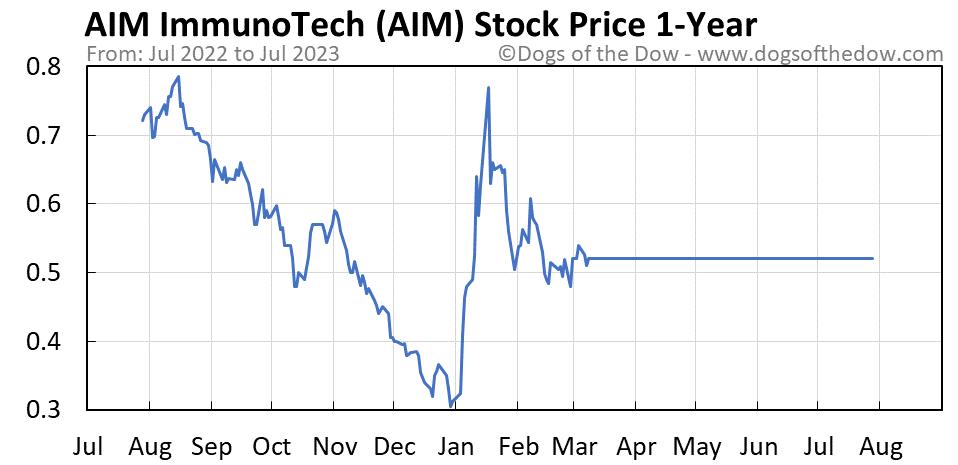 AIM 1-year stock price chart