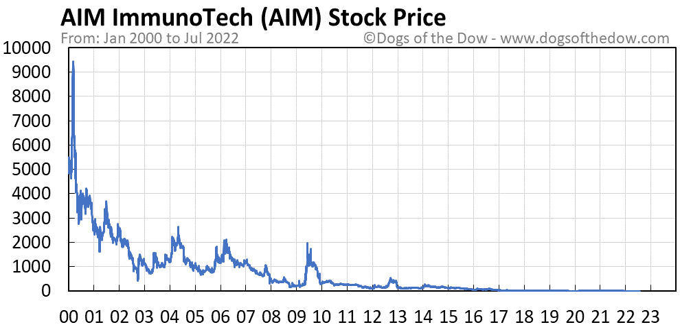 AIM stock price chart