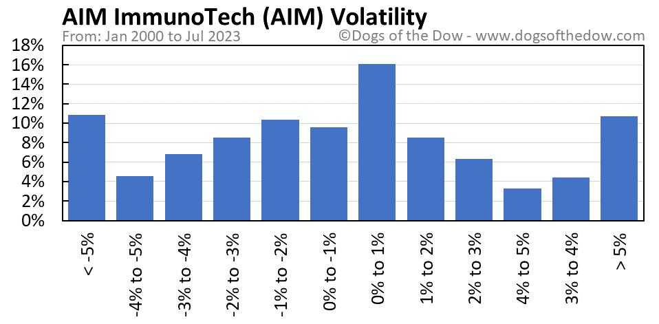 AIM volatility chart
