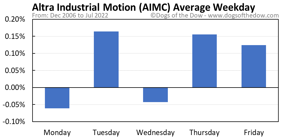 AIMC average weekday chart