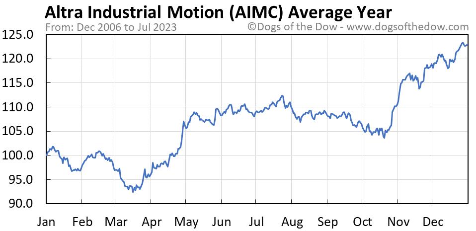 AIMC average year chart