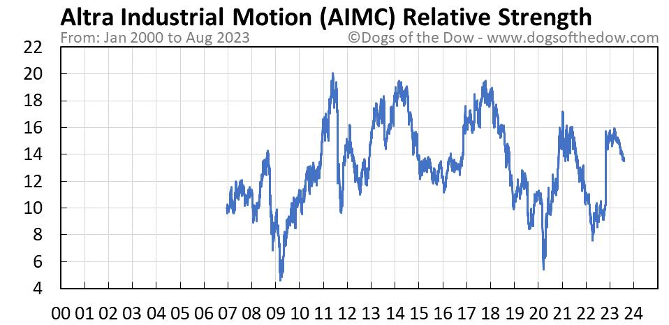 AIMC relative strength chart