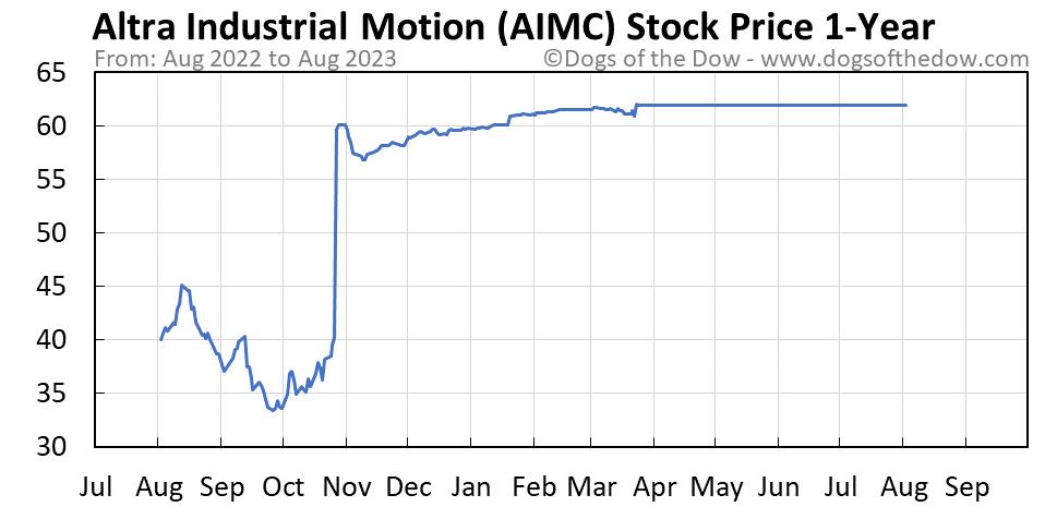 AIMC 1-year stock price chart