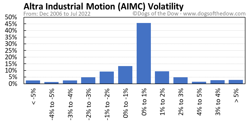 AIMC volatility chart