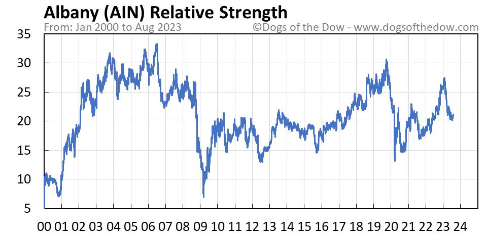 AIN relative strength chart