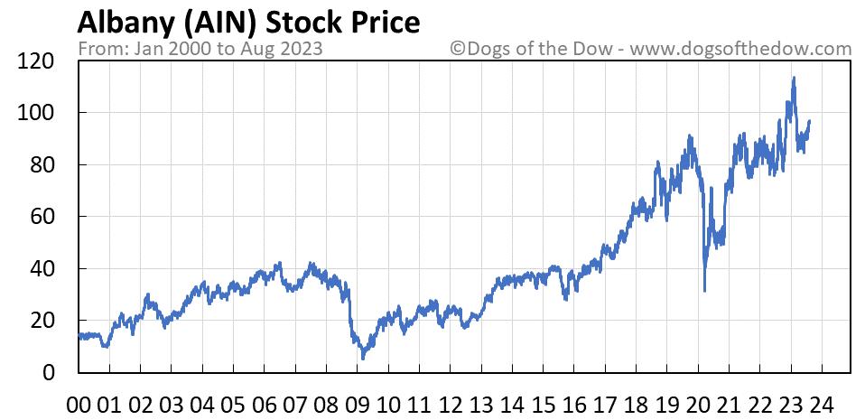 AIN stock price chart