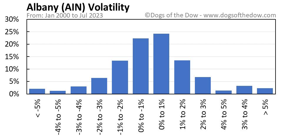 AIN volatility chart