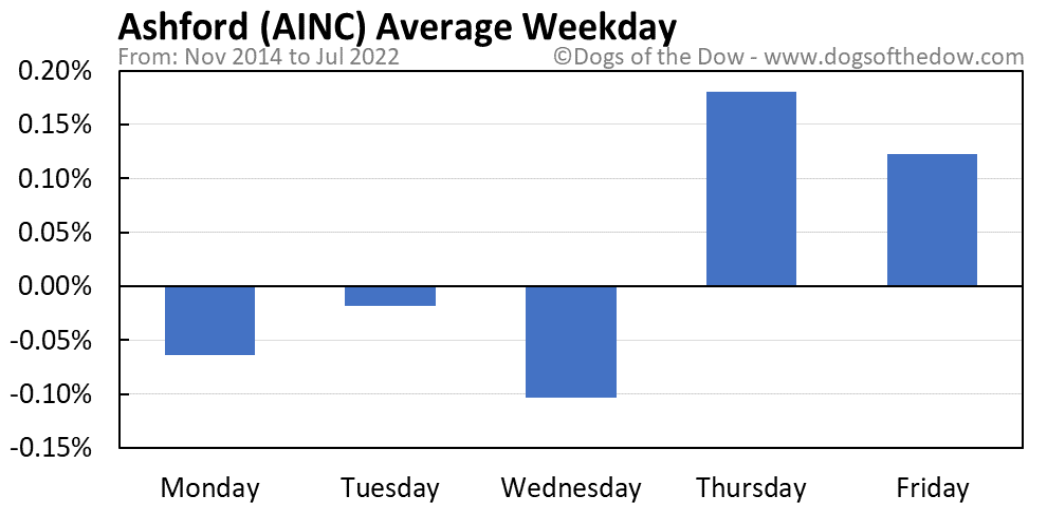 AINC average weekday chart
