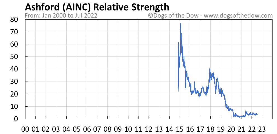 AINC relative strength chart
