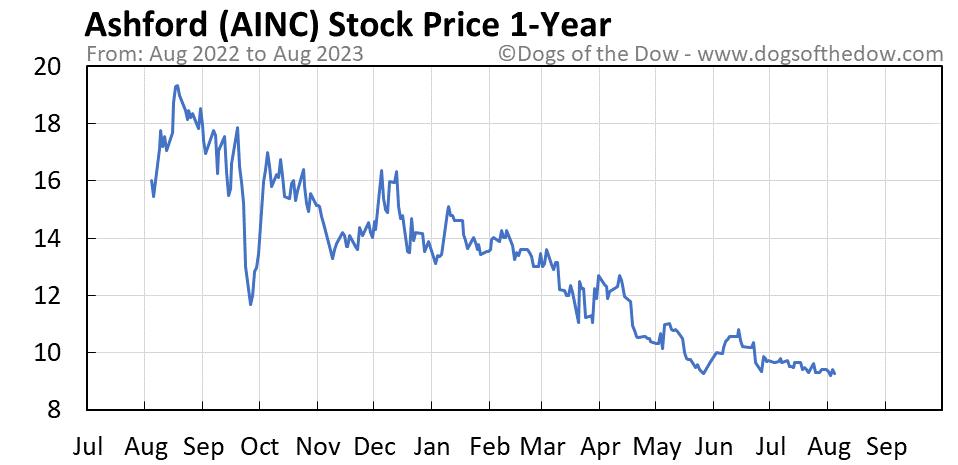 AINC 1-year stock price chart