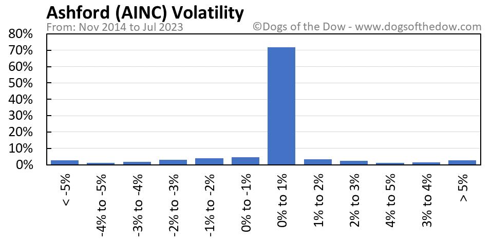 AINC volatility chart