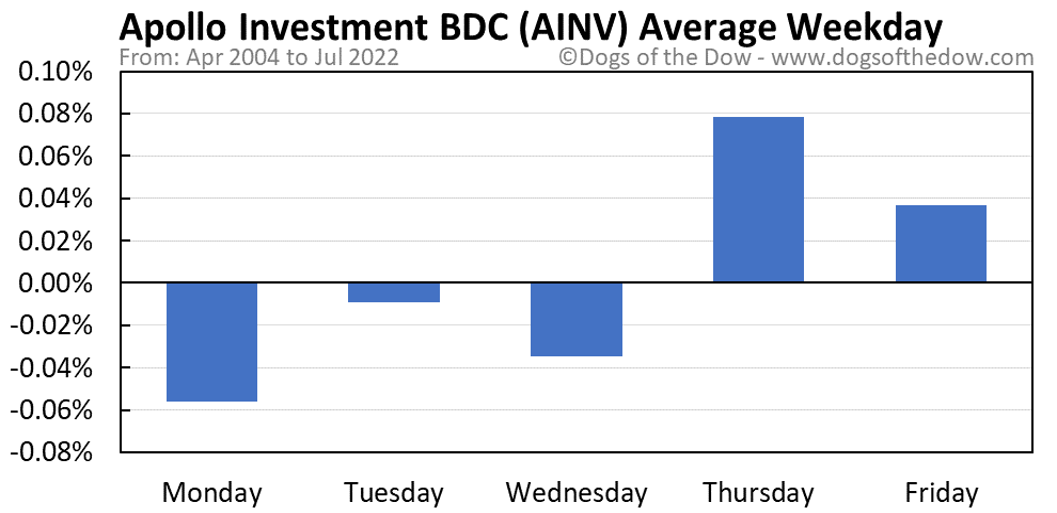 AINV average weekday chart
