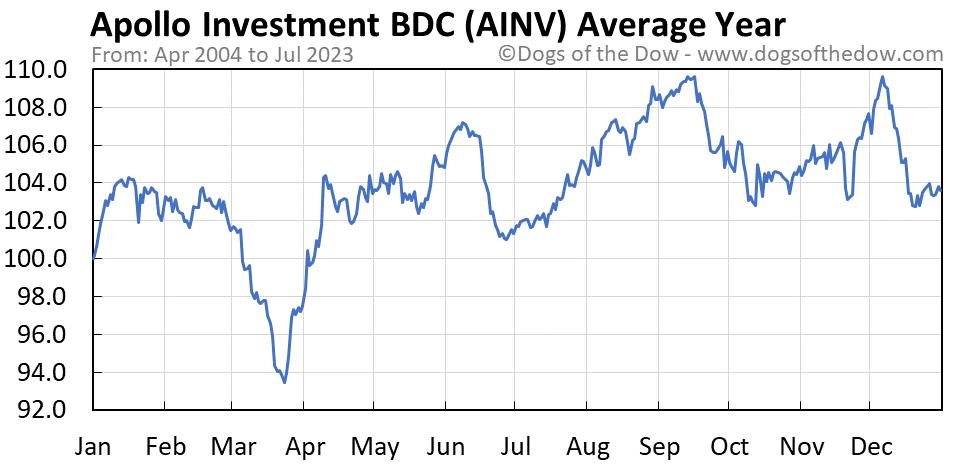 AINV average year chart